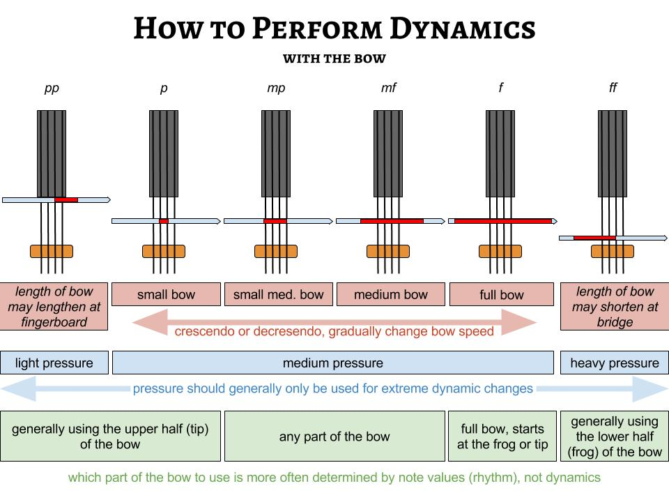 How to Create Dynamics-
